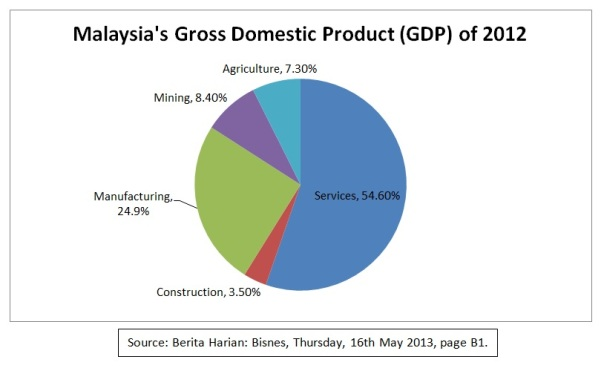 GDP 2012